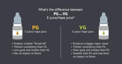 PG vs. VG